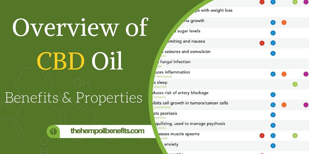 Overview of CBD Hemp Oil Benefits & Properties
