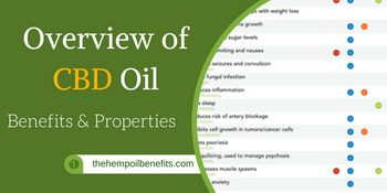 Overview of CBD Hemp Oil Benefits & Properties FI