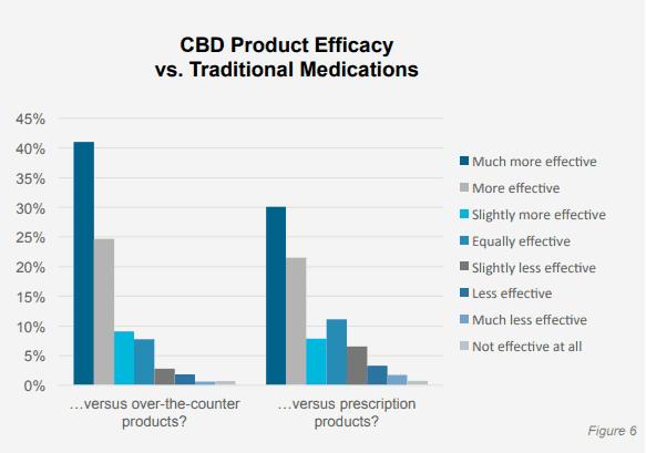 CBD Product Efficacy vs traditional medications