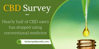 CBD Survey: Nearly half of CBD users has stopped using conventional medicine