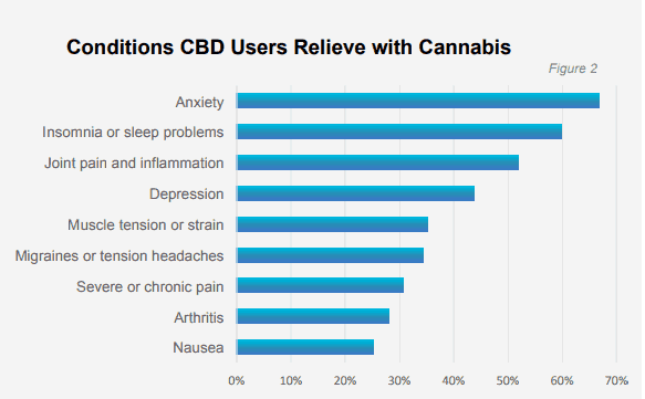 Conditions CBD Users Relieve with Cannabis