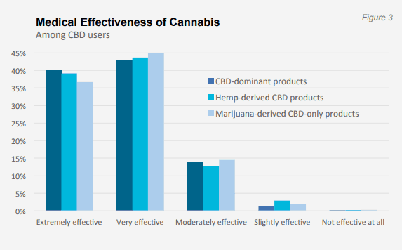 Medical Effectivness of Cannabis
