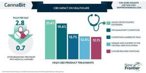Know how CBD oil is changing healthcare for good