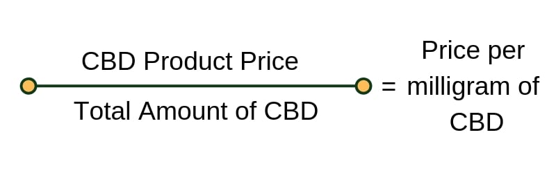 how to calculate cbd price per mg
