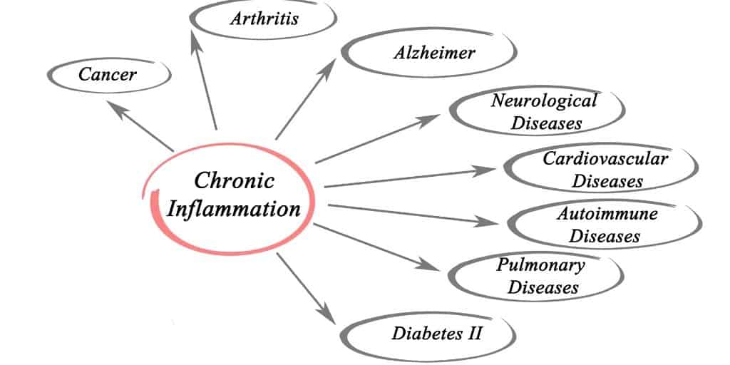 Controls Inflammation